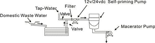 SEAFLO DC MACERATOR PUMP / SFMP1-120-02 Diagram 1